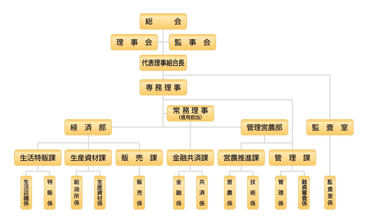 夕張市農業協同組合 機構配置図